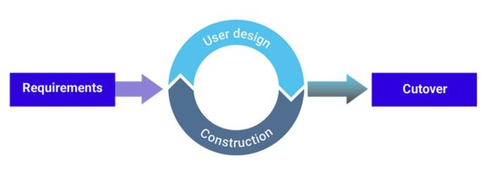 3.4.Methodik der schnellen Anwendungsentwicklung