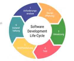 Softwareentwicklung Life Cycle