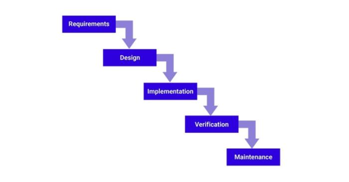 Wasserfallmethodik in der softwareentwicklung